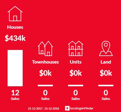 Average sales prices and volume of sales in Jarrahdale, WA 6124