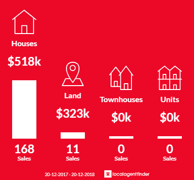 Average sales prices and volume of sales in Jimboomba, QLD 4280