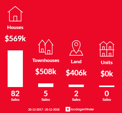 Average sales prices and volume of sales in Jindalee, QLD 4074