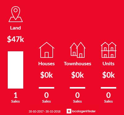Average sales prices and volume of sales in Joel Joel, VIC 3384