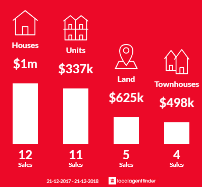 Average sales prices and volume of sales in Jolimont, WA 6014