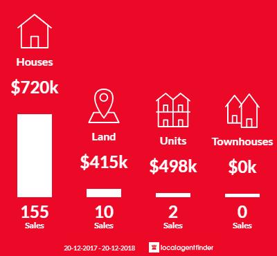 Average sales prices and volume of sales in Jordan Springs, NSW 2747