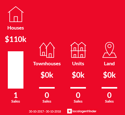 Average sales prices and volume of sales in Jung, VIC 3401