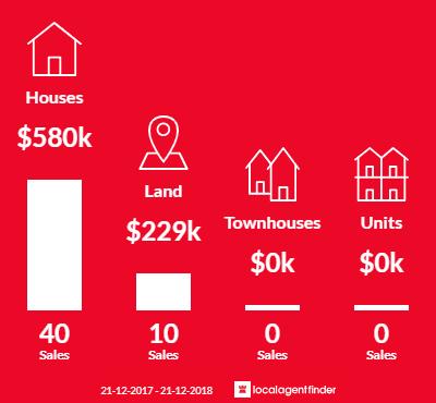 Average sales prices and volume of sales in Junortoun, VIC 3551
