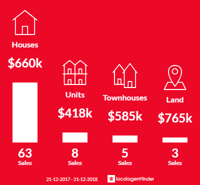 Average sales prices and volume of sales in Kalamunda, WA 6076