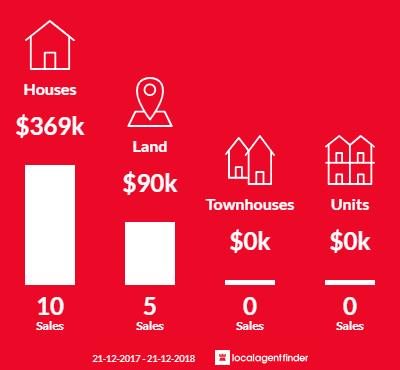 Average sales prices and volume of sales in Kalbarri, WA 6536