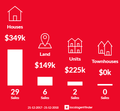 Average sales prices and volume of sales in Kalimna, VIC 3909