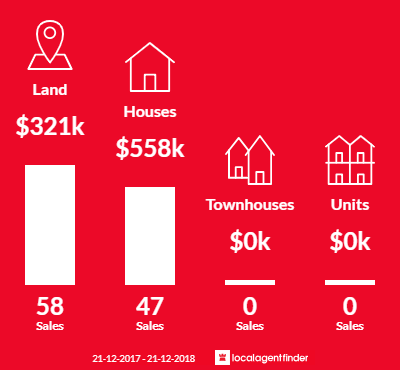 Average sales prices and volume of sales in Kalkallo, VIC 3064