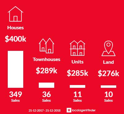 Average sales prices and volume of sales in Kallangur, QLD 4503
