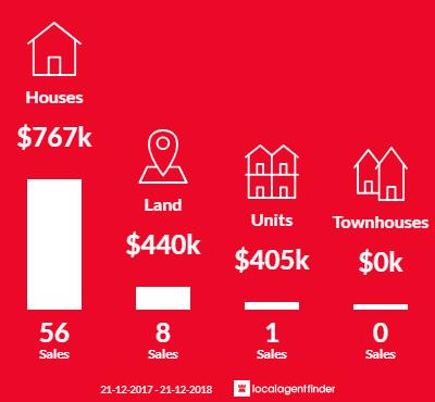 Average sales prices and volume of sales in Kallaroo, WA 6025