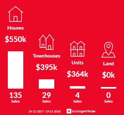 Average sales prices and volume of sales in Kambah, ACT 2902
