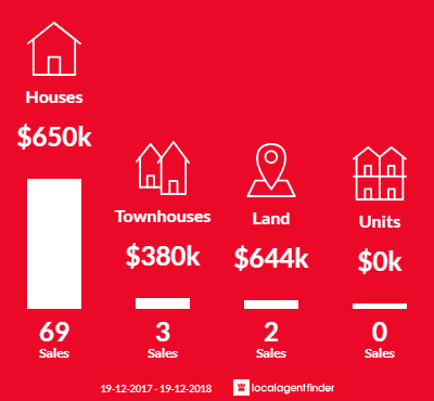 Average sales prices and volume of sales in Kanahooka, NSW 2530