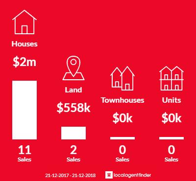 Average sales prices and volume of sales in Kangaroo Ground, VIC 3097