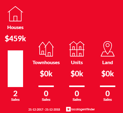 Average sales prices and volume of sales in Kangaroo Gully, WA 6255