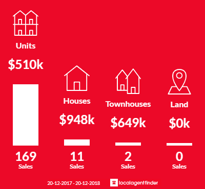 Average sales prices and volume of sales in Kangaroo Point, QLD 4169