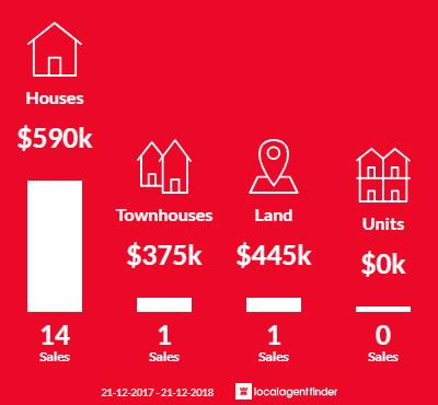 Average sales prices and volume of sales in Karawara, WA 6152