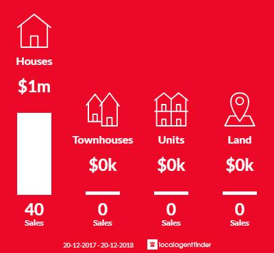 Average sales prices and volume of sales in Kareela, NSW 2232