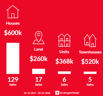 Average sales prices and volume of sales in Katoomba, NSW 2780