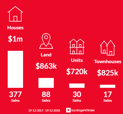 Average sales prices and volume of sales in Kellyville, NSW 2155