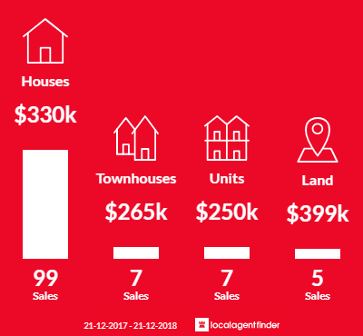 Average sales prices and volume of sales in Kelmscott, WA 6111
