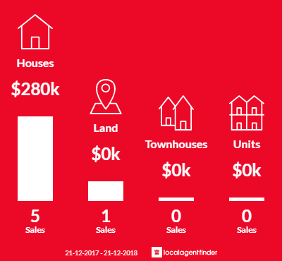 Average sales prices and volume of sales in Kelso, TAS 7270