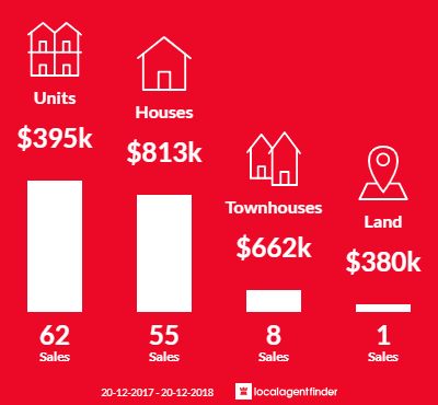 Average sales prices and volume of sales in Kelvin Grove, QLD 4059