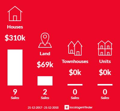 Average sales prices and volume of sales in Kempton, TAS 7030