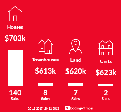 Average sales prices and volume of sales in Kenmore, QLD 4069