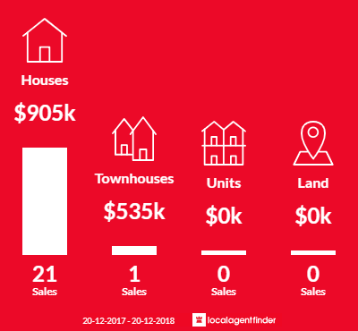 Average sales prices and volume of sales in Kenmore Hills, QLD 4069