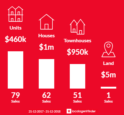 Average sales prices and volume of sales in Kensington, VIC 3031