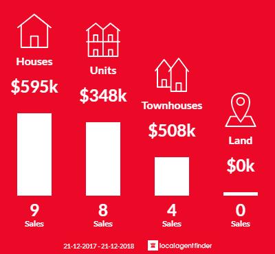 Average sales prices and volume of sales in Kensington, SA 5068