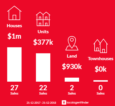 Average sales prices and volume of sales in Kensington Gardens, SA 5068