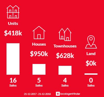 Average sales prices and volume of sales in Kent Town, SA 5067