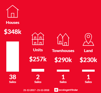 Average sales prices and volume of sales in Kenwick, WA 6107