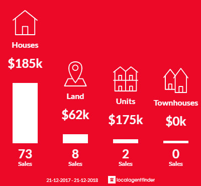 Average sales prices and volume of sales in Kerang, VIC 3579