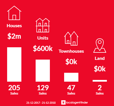 Average sales prices and volume of sales in Kew, VIC 3101