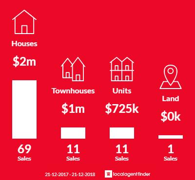 Average sales prices and volume of sales in Kew East, VIC 3102