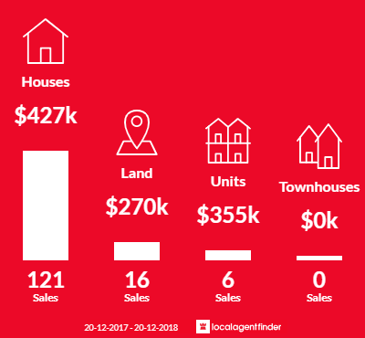 Average sales prices and volume of sales in Kewarra Beach, QLD 4879