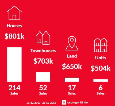 Average sales prices and volume of sales in Keysborough, VIC 3173