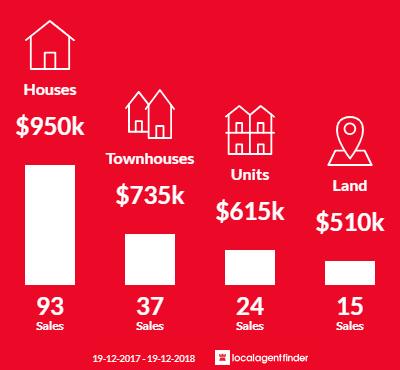 Average sales prices and volume of sales in Kiama, NSW 2533