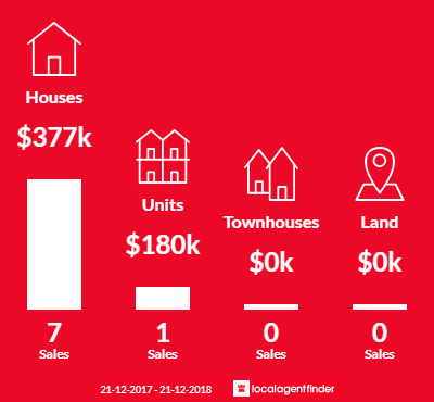 Average sales prices and volume of sales in Kiewa, VIC 3691
