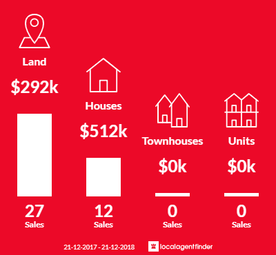 Average sales prices and volume of sales in Kilcunda, VIC 3995