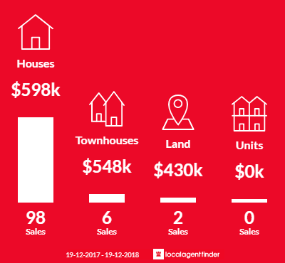 Average sales prices and volume of sales in Killarney Vale, NSW 2261