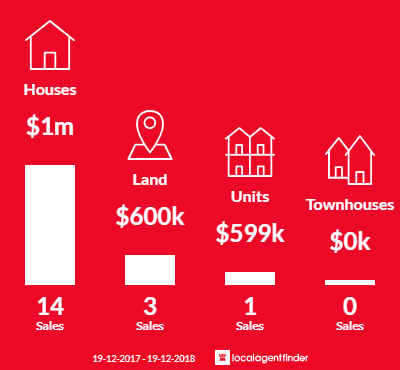 Average sales prices and volume of sales in Killcare, NSW 2257