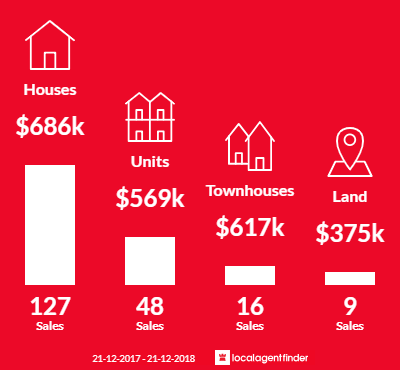 Average sales prices and volume of sales in Kilsyth, VIC 3137