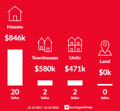 Average sales prices and volume of sales in Kilsyth South, VIC 3137