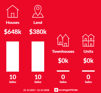 Average sales prices and volume of sales in Kinglake West, VIC 3757