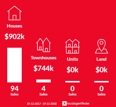 Average sales prices and volume of sales in Kings Langley, NSW 2147