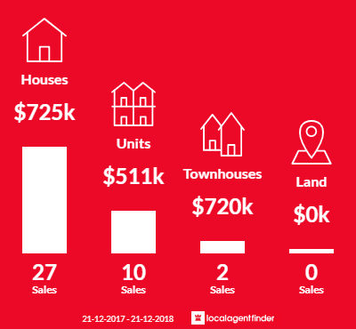 Average sales prices and volume of sales in Kingsbury, VIC 3083