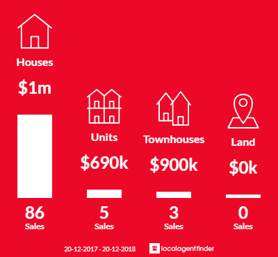 Average sales prices and volume of sales in Kingsgrove, NSW 2208
